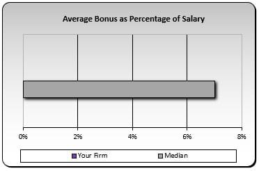 Average Bonus as Percentage of Salary
