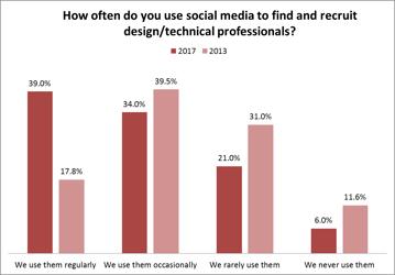 Recruting_Social Media-Freq.png