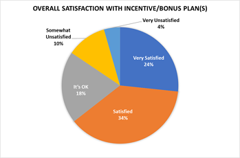 Overall A/E Firm Bonus Program Satisfaction