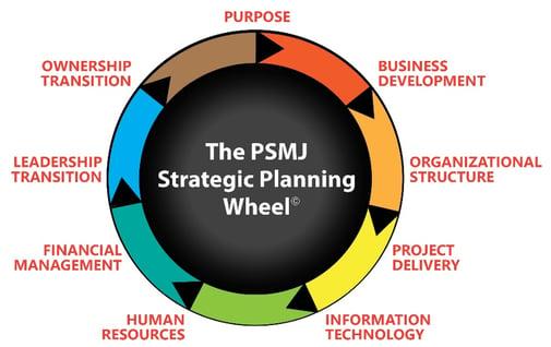 The PSMJ Strategic Planning Wheel